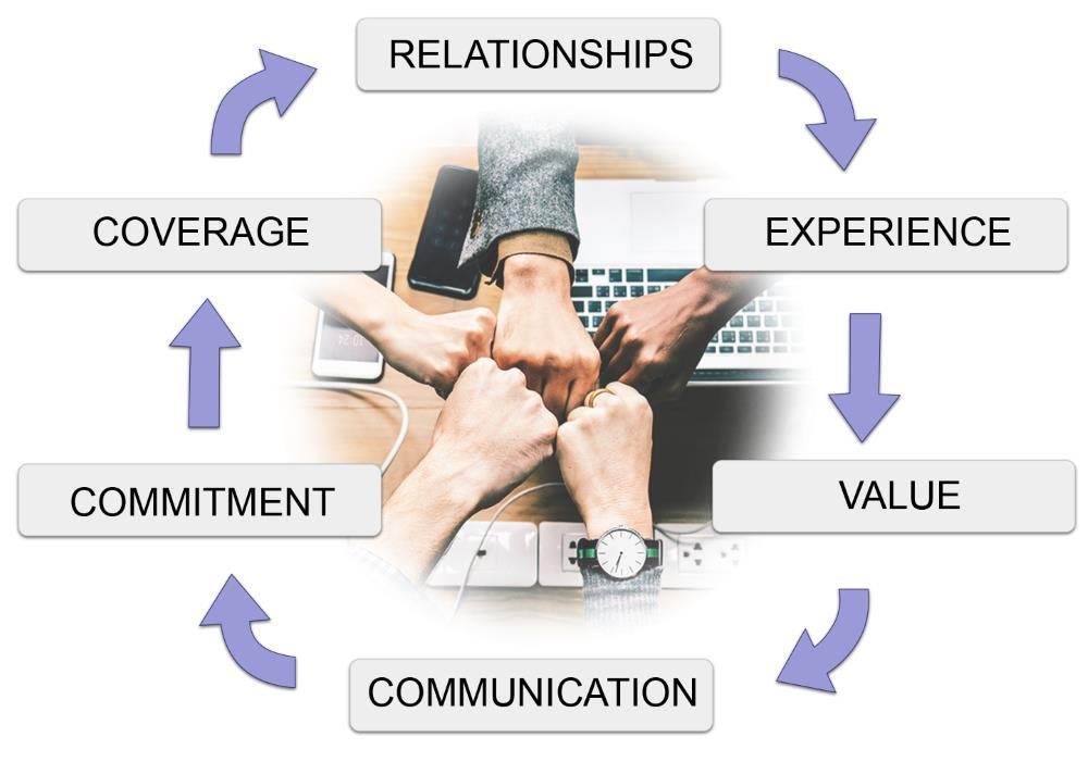 Relationships, Experience, Value, Communication, Commitment, & Coverage.